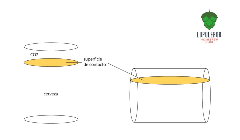 El keg horizontal tiene mayor superficie de contacto